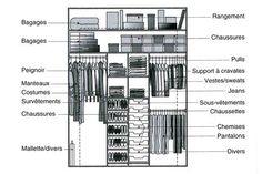 Exemple d'aménagement : placard homme - Quelles dimensions pour votre dressing ou placard ? - CôtéMaison.fr