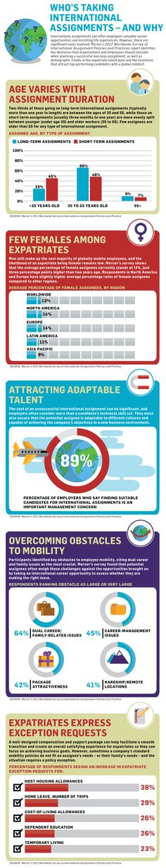 Infographic: Who's Taking International Assignments – and Why via Mercer