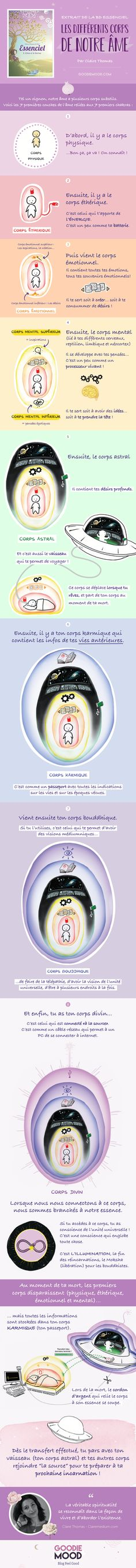 Essenciel - Tome 1 : l'âme et le Karma Les Chakras, Mood, Reiki, Infographic, This Or That Questions, Intuition, Angel, Lifestyle, Law Of Karma