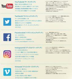 クリエイターが知っておきたいネット広告の基礎知識 | ブレーンデジタル版