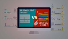 Custom Web Design vs. Ready-made Templates: Which one is better?