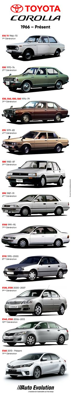 Toyota Corolla History Robin Corolla history Robin Toyota Toyota Corolla History Robin is part of Toyota corolla - Corolla Dx, Corolla Hatchback, Ae86, Toyota Cars, Toyota Celica, Classic Japanese Cars, Classic Cars, Toyota Corolla 2016, Daihatsu