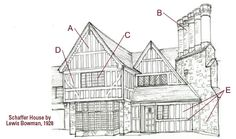Tudor Revival  Characteristics include:  A) Prominent front facing cross gables with steeply pitched roofs  B) Massive and elaborate chimneys crowned with chimney pots  C) Tall and narrow windows, commonly in multiple groups with multipane glazing  D) Decorative half timbering common in gables  E) Mix of materials may include stone (rough or cut), brick, wood or stucco
