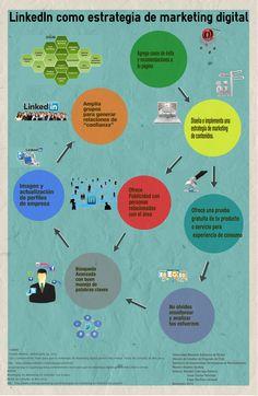 ¿Porqué LinkedIn debería ser considerada en una estrategia de marketing digital?
