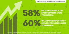 58% of enterprises reported volumetric DDoS attacks; 60% of service providers reported them, too (Source: Arbor Networks 11th annual Worldwide Infrastructure Security Report)
