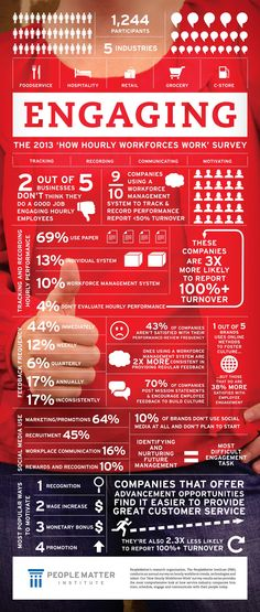 PeopleMatter:  How Hourly Workforces Work - Engaging #Infographic. Track, Record, Communicate and Motivate Employees