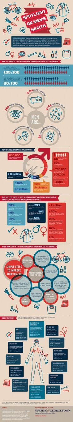 Spotlight on Mens Health Infographic via topoftheline99.com