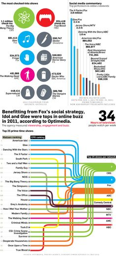 A Show's Online Engagement Doesn't Always Translate Into Big Viewing Audiences | Adweek. Benefitting from Fox's social strategy, Idol and Glee were tops in online buzz in 2011, according to Optimedia Content Power Ratings 5.0, May 2012