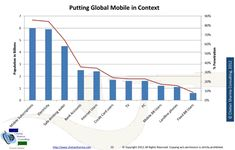 Mobile Marketing Best Practices