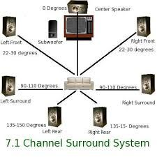 Image result for 7.1 surround sound speaker placement