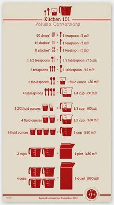 ♥Kitchen 101 Conversion Chart ~Tips and techniques about measurement. Love a good kitchen conversion chart! Cuisine Diverse, Kitchen Helper, Tips & Tricks, Magic Tricks, Baking Tips, Kitchen Hacks, Kitchen Ideas, Kitchen Recipes, Kitchen Science