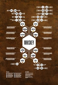 Beer & Whiskey Diagrams