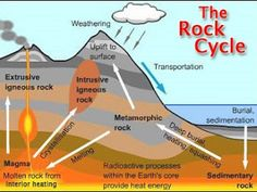 rock cycle essay The rock cycle, how rocks and minerals are formed Earth Science Lessons, Science Experiments, Science Labs, Science Notes, Science Notebooks, Ozone Layer, 7th Grade Science, Igneous Rock, Rock Cycle