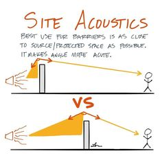 The sharper the angle the harder for noise to pass. Acoustic Architecture, Architecture Symbols, Architecture Concept Drawings, Roof Architecture, School Architecture, Site Plan Design, Acoustic Design, Passive Design, Site Analysis