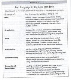 How the TRAITS relate to the Common Core language
