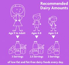 Are you eating enough dairy? Learn some quick and easy tips to make sure you're getting the recommended number of servings each day.