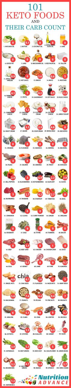 A Keto Diet Food List Showing How Many Carbs Are In Over 100+ Different Foods | Have you ever wondered how much carbohydrate is in a certain food? Well, this nutrition infographic shows how many carbs are in common foods. All these foods are low carb and keto friendly. See the article for more information on different foods and food groups! Via: @nutradvance | #ketodietfoodlist #ketogenicdiet #ketoshoppinglist #ketofoods