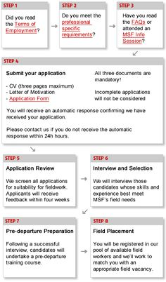 The Application Process: MSF Canada (doctors without borders)