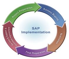 JKT Consulting is a global SAP implementation partner which drive result in SAP implementation and application management. We deliver real world business and IT solution to our customers. visit: http://www.jktc.in/jkt-erp-consulting/services/sap-implementation-services/