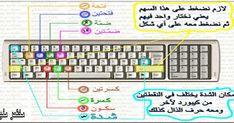 علامات التشكيل في لوحة المفاتيح Shift E الضمة Shift X السكون Shift Q الفتحة Shift A الكسرة ذ Shift English Grammar Keyboard Shortcuts Blog Posts