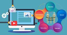 Marketing Automation- A Salient Technique in Customer Retention Strategies Marketing Process, The Marketing, Cross Selling, Customer Behaviour, Interesting Blogs, Marketing Automation, Previous Year, Customer Experience, Lead Generation