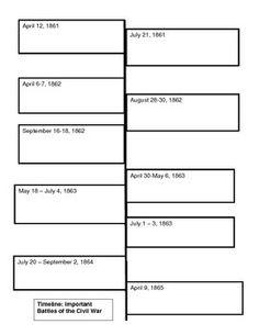 Civil War Timeline Worksheet Worksheets For School - Getadating