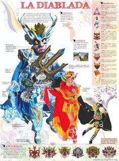 Infografía de la Diablada, danza popular en Bolivia y Perú (Puno).