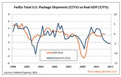 Mish's Global Economic Trend Analysis: FedEx Package Volume Down 5% in US; FedEx Shipments vs. Real GDP; Preliminary Petroleum Use Figures for September