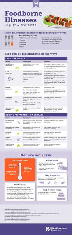 Here's what you need to know about foodborne illnesses in just a few bites. Food Poisoning, How To Eat Better, Infographic, Foodborne Illness, Information Design