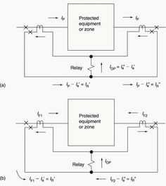 Differential protection for busbar relay protection pinterest basic current differential scheme illustrated for the protection of a zone with two circuits asfbconference2016 Gallery