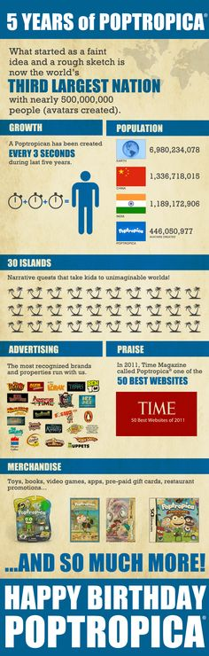 Infographic: Five Years of Poptropica