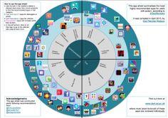 Autism specific wheel of iPad Apps