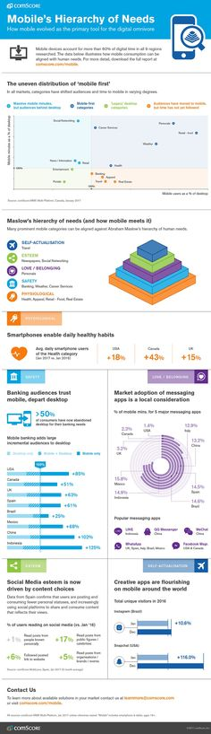 Understanding 'mobile first' consumer behaviours [INFOGRAPHIC] | Netimperative - latest digital marketing news