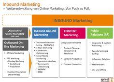 apricot Inbound Marketing portfolio