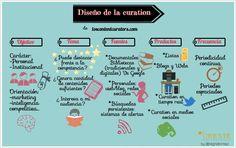 Diseño de la Curation #Content Curation