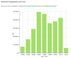DNS.pt liberaliza registo de domínios