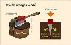 A wedge is simply a triangular tool, often made of metal, wood, stone or plastic. It is thick on one end and tapers to a thin or sharp edge on the other end. #simplemachines #science-experiments #wedges