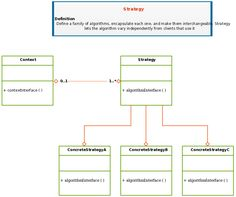 Uml class diagram example for a computer store system this class uml class diagram template of design patterns for strategy ccuart Choice Image