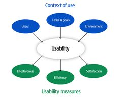 Definition of usability by ISO 9241-11 (1998)