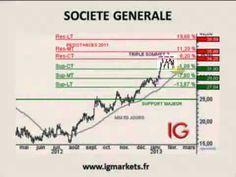 CAC 40 : dynamique haussière endommagée -- Point Bourse IG 05.02.2013