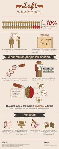 Infographic about left handedness by theDesignia