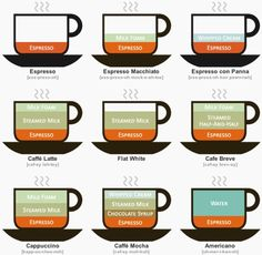 Get Your Coffee the Way You Like It