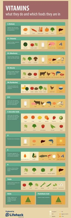VITAMINS & the Foods in Which They Can Be Found