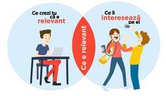 Relevanta si campaniile Google Adwords - blogul silkweb Google, Blog, Blogging