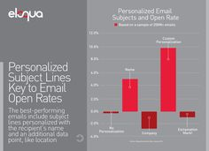 5 Ways to Personalize Emails and Enhance Open Rates