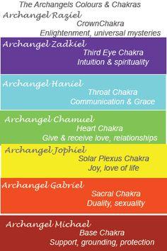 Archangels Colours and Chakra Guide  #archangels #colours #chakras