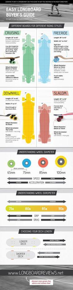 Vind hier alles wat je moet weten over longboarden. Wat is het verschil met een skateboard, hoe kies je een longboard? En andere nuttige weetjes.