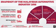 Can Malaysia become a serious contender in the regional and global automotive markets? Automotive Industry, Regional, Investing, How To Become, The Unit, Marketing
