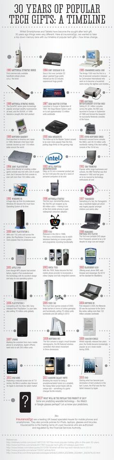 30 Years of Popular Tech Gifts: A Timeline #infographic