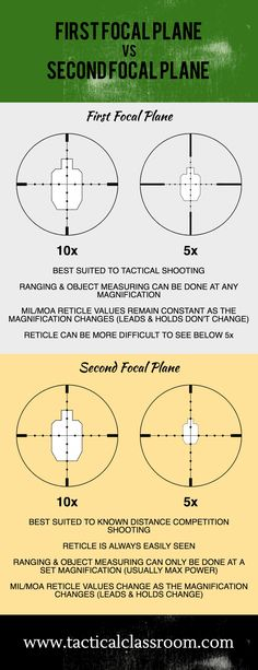 The First Focal Plane vs Second Focal Plane debate continues to this day. It comes down to personal preference but, I've highlighted the main points in this infographic.